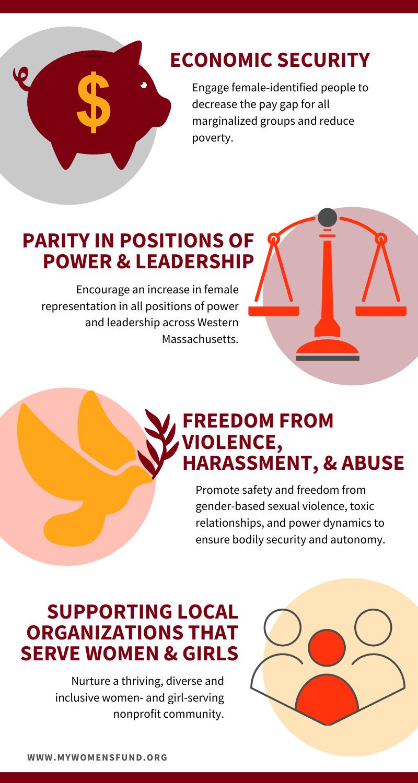 WFWM Pillars of work